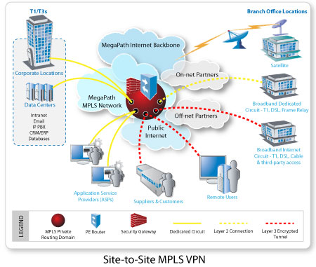 A typical MPLS VPN network map